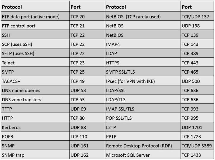 common port assignments One of the many fundamental things to know as a network engineer is the function and port number used by a number of common services as well as many that are typically implemented during the course of a network engineer's career.