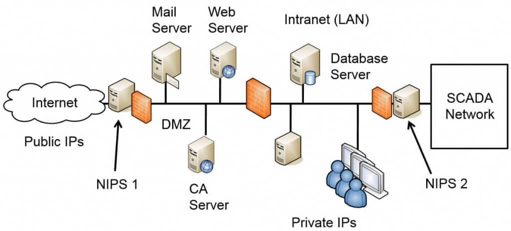 Figure 4.2 NIPS used to detect and prevent attacks 1024x463 network ids dmz diagram wiring diagram home